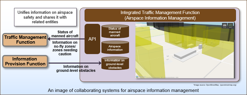 An image of collaborating systems for airspace information management