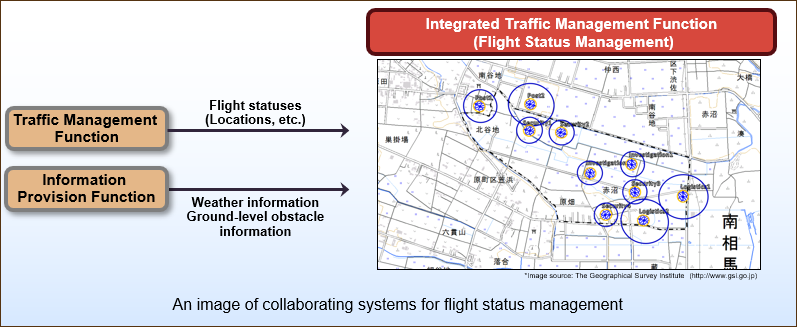 An image of collaborating systems for flight status management