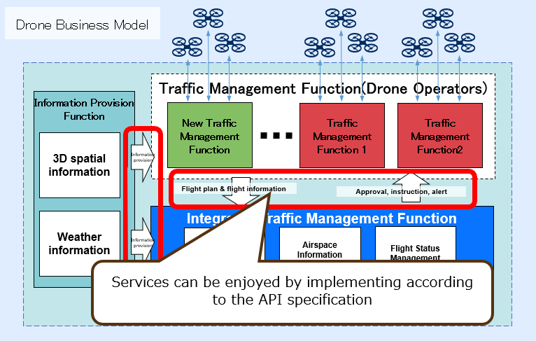 Services can be enjoyed by implementing according to the API specification